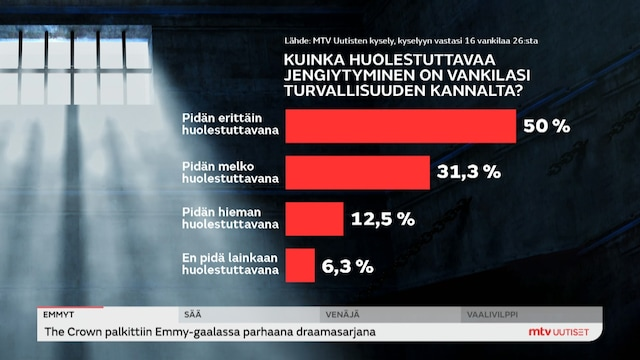 Uutisjutut: Kotimaa, MTV Uutisten kysely vankiloiden johtajille: Jengiytyminen aiheuttaa turvallisuushuolia vankiloissa