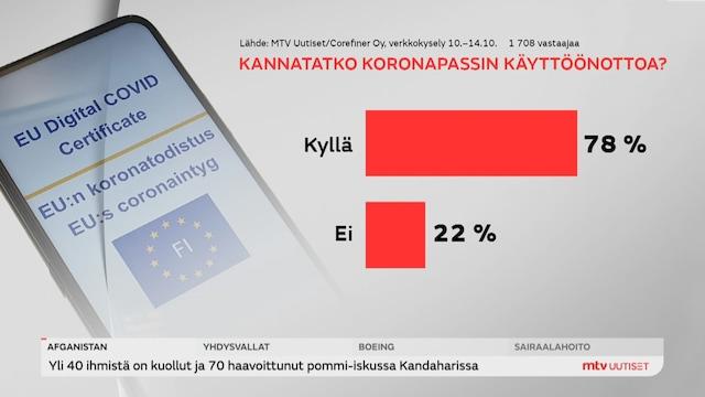 Uutisjutut: Kotimaa, Liki 80 prosenttia suomalaisista kannattaa koronapassin käyttöönottoa, käy ilmi MTV uutisten kyselystä